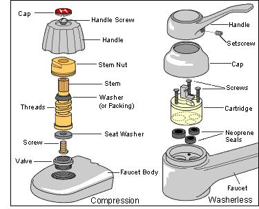 parts of a faucet diagram