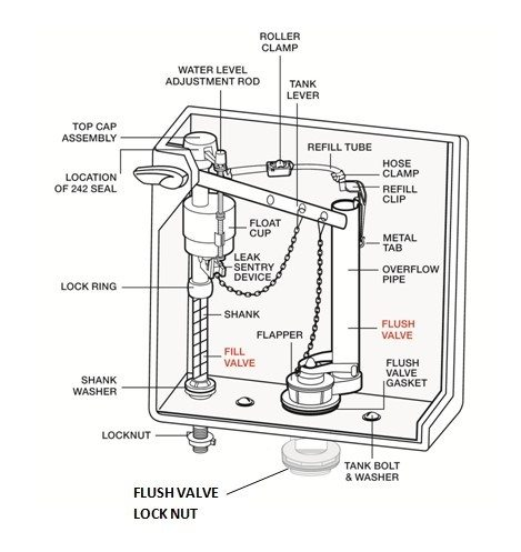 fluidmaster-diagram-inside-toilet-tank