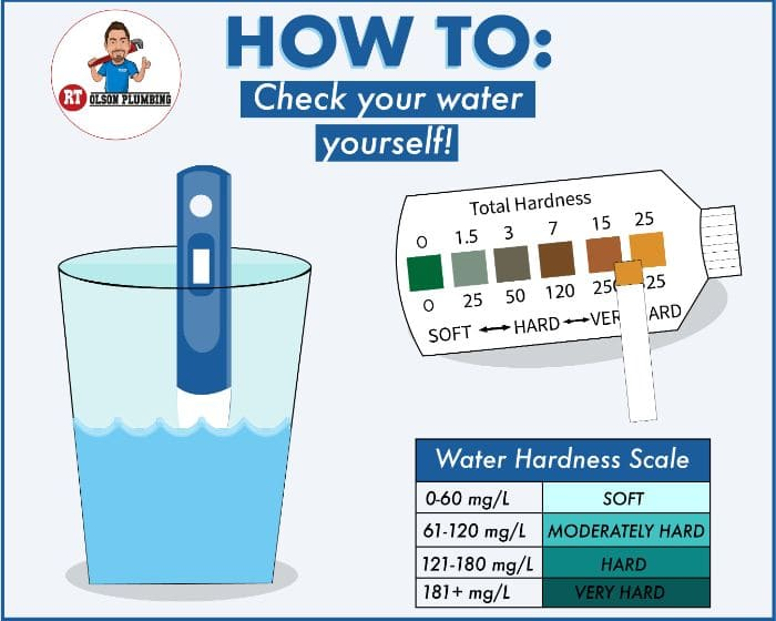 Infographic - How to Test for Hard Water