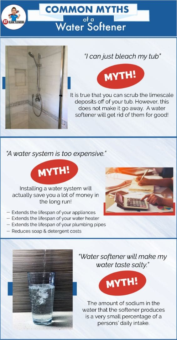 Infographics - Hard Water Myths