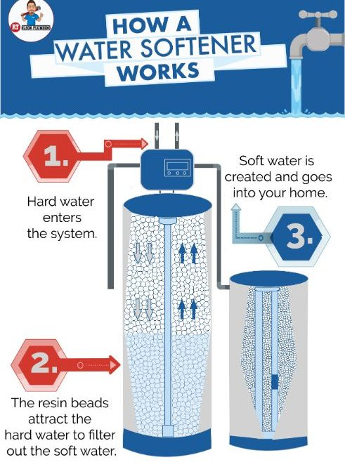 Infographics - How a water softener works