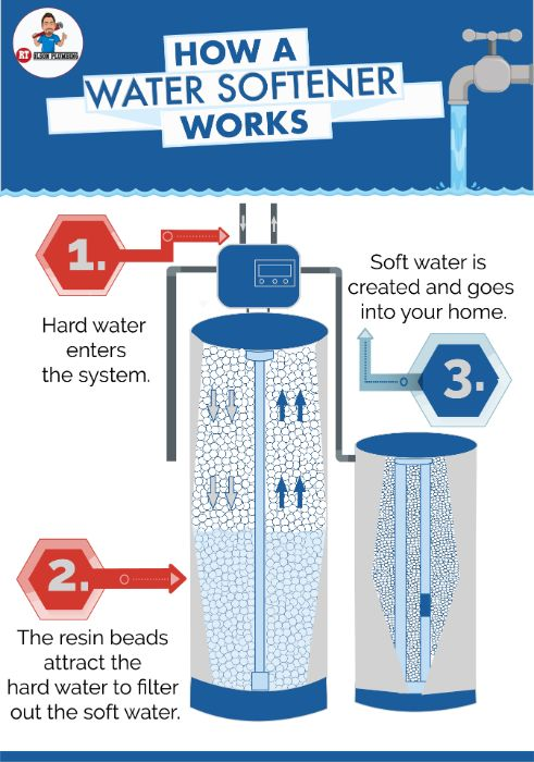 Infographics: How a water softener works