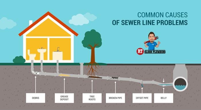 sewer line problems that require trenchless sewer repair