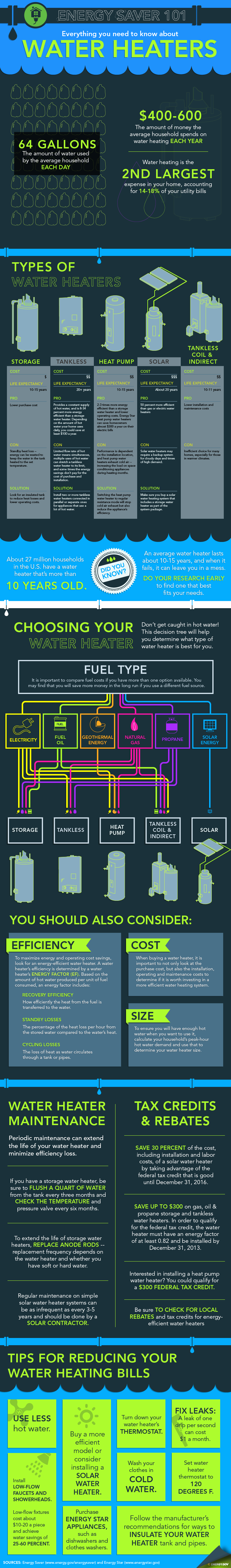 US Dept of Energy Infographic  on how long a water heater lasts